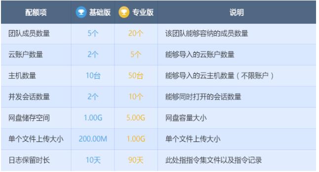行云管家专业版已经登陆阿里市场 专业版定价99元每月_南方网 行业资讯 第2张
