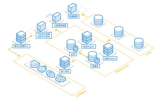 CDB for SQL Server方案架构