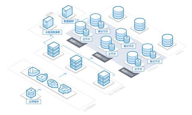 分布式云数据库(DCDB for TDSQL)产品架构