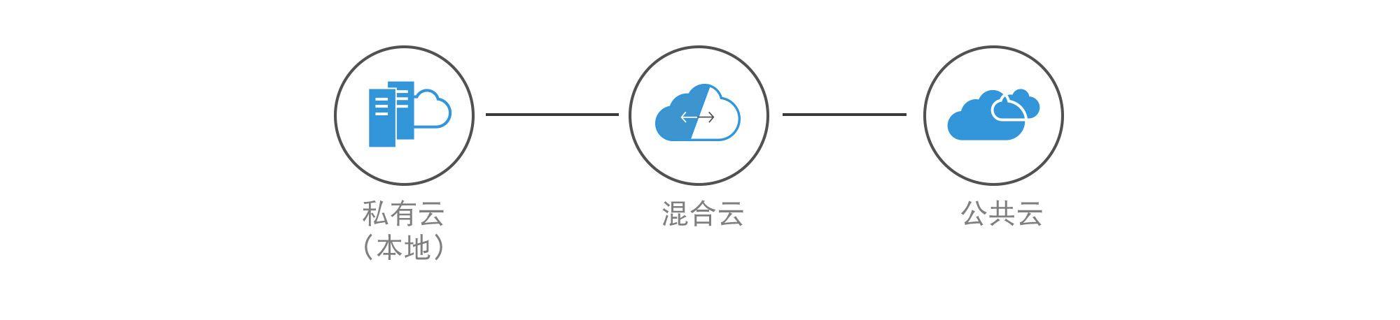 公有云私有云混合云